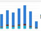 Statistika prodaje po danima u tjednu grupirano po grupama proizvoda